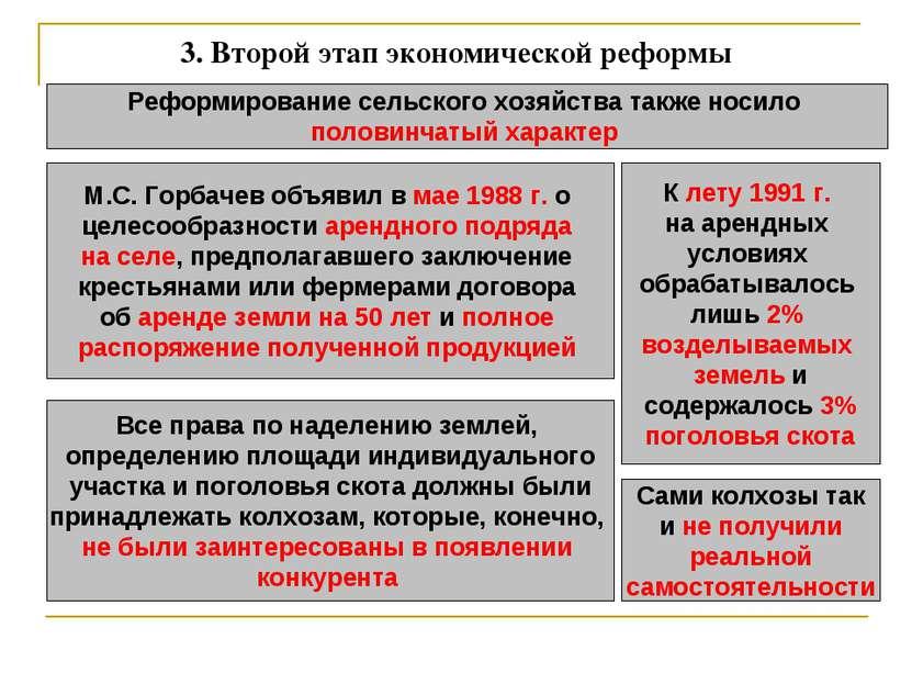 3.Второй этап экономической реформы Реформирование сельского хозяйства также...
