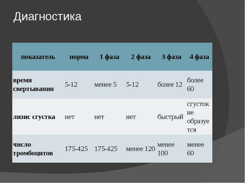Диагностика показатель норма 1 фаза 2 фаза 3 фаза 4 фаза время свертывания 5-...