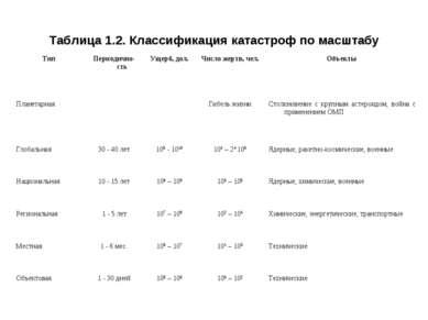 Таблица 1.2. Классификация катастроф по масштабу Тип Периодично-сть Ущерб, до...