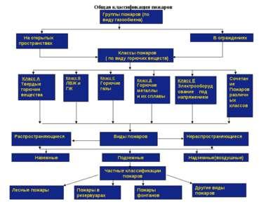 Группы пожаров (по виду газообмена) Общая классификация пожаров На открытых п...
