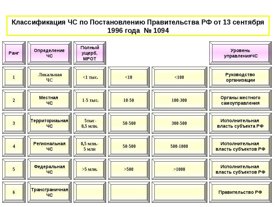 Классификация ЧС по Постановлению Правительства РФ от 13 сентября 1996 года №...
