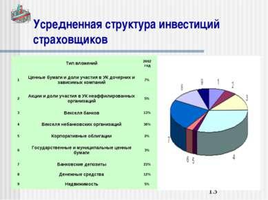 Усредненная структура инвестиций страховщиков Тип вложений 2002 год 1 Ценные ...