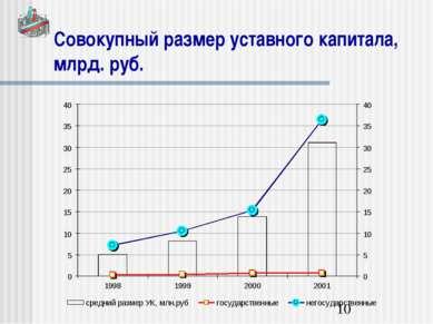 Совокупный размер уставного капитала, млрд. руб.