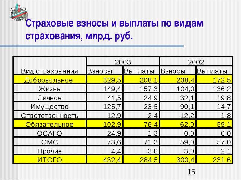 Страховые взносы и выплаты по видам страхования, млрд. руб.