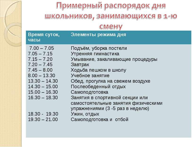 Время суток, часы Элементы режима дня 7.00 – 7.05 7.05 – 7.15 7.15 – 7.20 7.2...