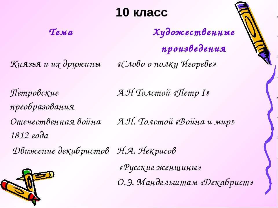 10 класс Тема Художественные произведения Князья и их дружины «Слово о полку ...
