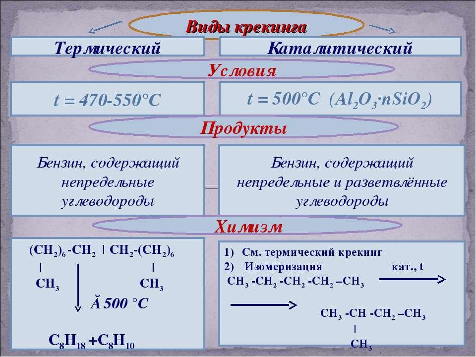 Виды крекинга Термический Каталитический Условия t = 470-550°С t = 500°С (Al2...