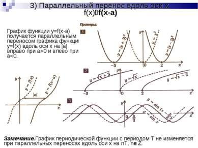 3) Параллельный перенос вдоль оси x f(x) f(x-a) График функции y=f(x-a) получ...