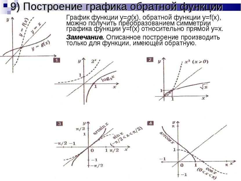 9) Построение графика обратной функции График функции y=g(x), обратной функци...
