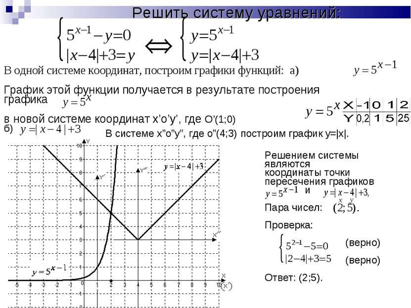 Решить систему уравнений: В одной системе координат, построим графики функций...