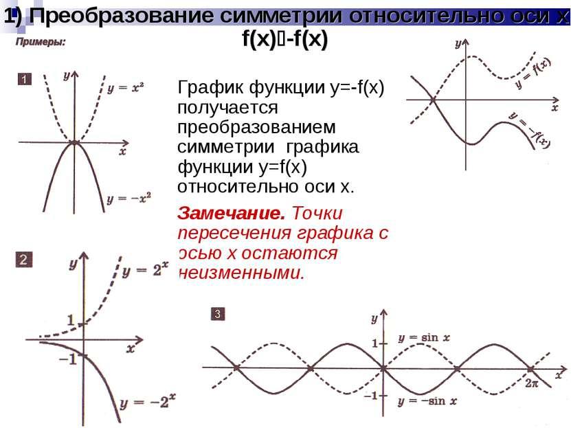 1) Преобразование симметрии относительно оси x f(x) -f(x) График функции y=-f...