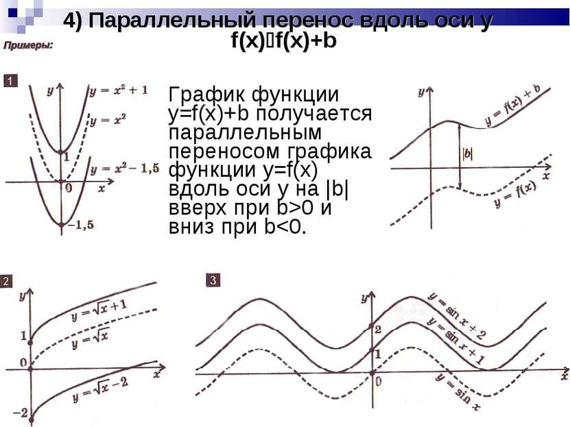 4) Параллельный перенос вдоль оси y f(x) f(x)+b График функции y=f(x)+b получ...