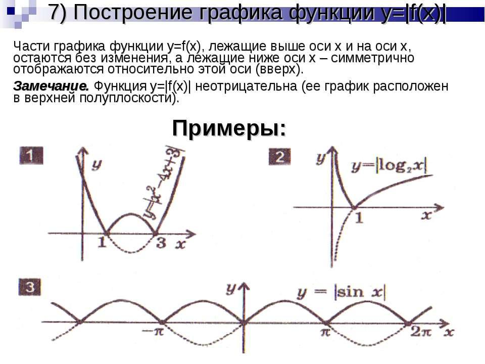 7) Построение графика функции y=|f(x)| Части графика функции y=f(x), лежащие ...