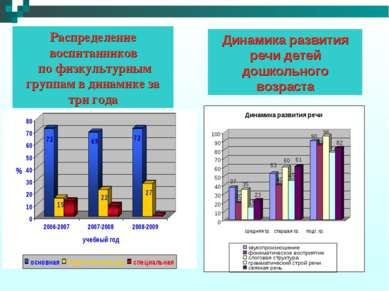 Распределение воспитанников по физкультурным группам в динамике за три года Д...