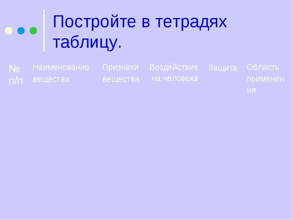 Постройте в тетрадях таблицу. № п/п Наименование вещества Признаки вещества В...