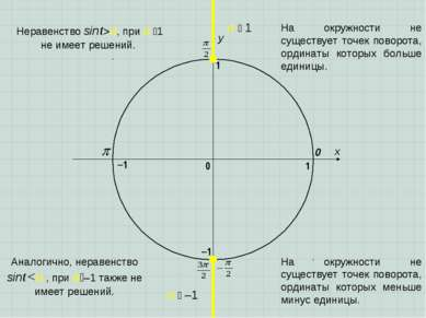 x y 0 1 0 1 –1 –1 a 1 a –1 Аналогично, неравенство sinta, при a 1 не имеет ре...