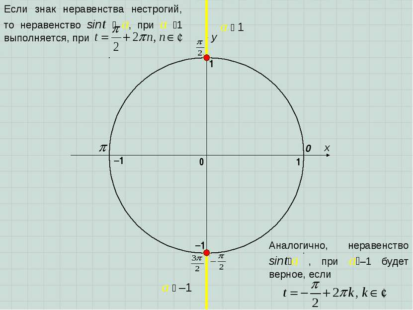 x y 0 1 0 1 –1 –1 a 1 a –1 Если знак неравенства нестрогий, то неравенство si...