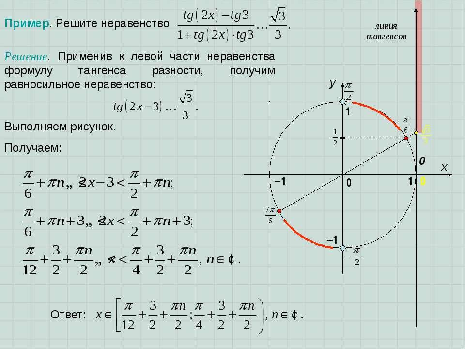 Пример. Решите неравенство x y 1 0 1 –1 0 линия тангенсов –1 0 Получаем: