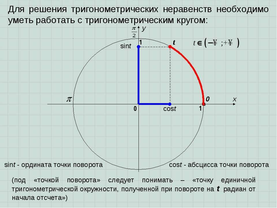 Для решения тригонометрических неравенств необходимо уметь работать с тригоно...