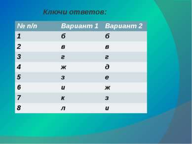 Ключи ответов: №п/п Вариант 1 Вариант 2 1 б б 2 в в 3 г г 4 ж д 5 з е 6 и ж 7...