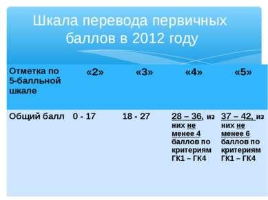 Шкала перевода первичных баллов в 2012 году Отметка по 5-балльной шкале «2» «...