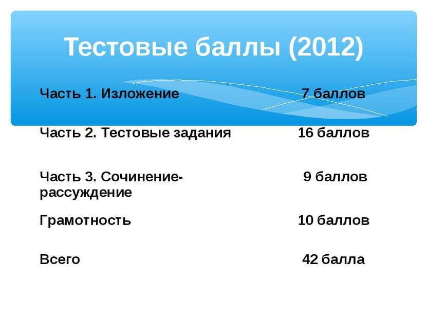 Тестовые баллы (2012) Часть 1. Изложение 7 баллов Часть 2. Тестовые задания 1...