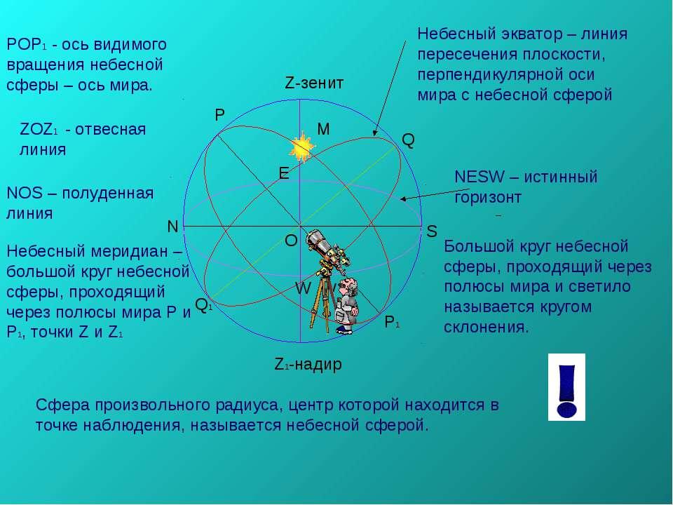 Р Р1 Q1 Q Z-зенит Z1-надир O N S E W Сфера произвольного радиуса, центр котор...