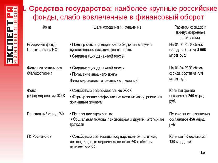 * 1. Средства государства: наиболее крупные российские фонды, слабо вовлеченн...