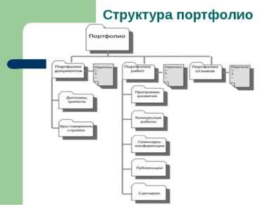 Структура портфолио