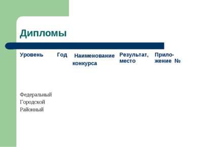 Дипломы Уровень Год Наименование конкурса Результат, место Прило-жение № Феде...
