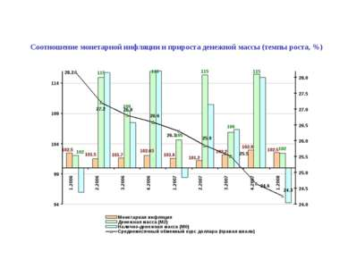 Соотношение монетарной инфляции и прироста денежной массы (темпы роста, %)