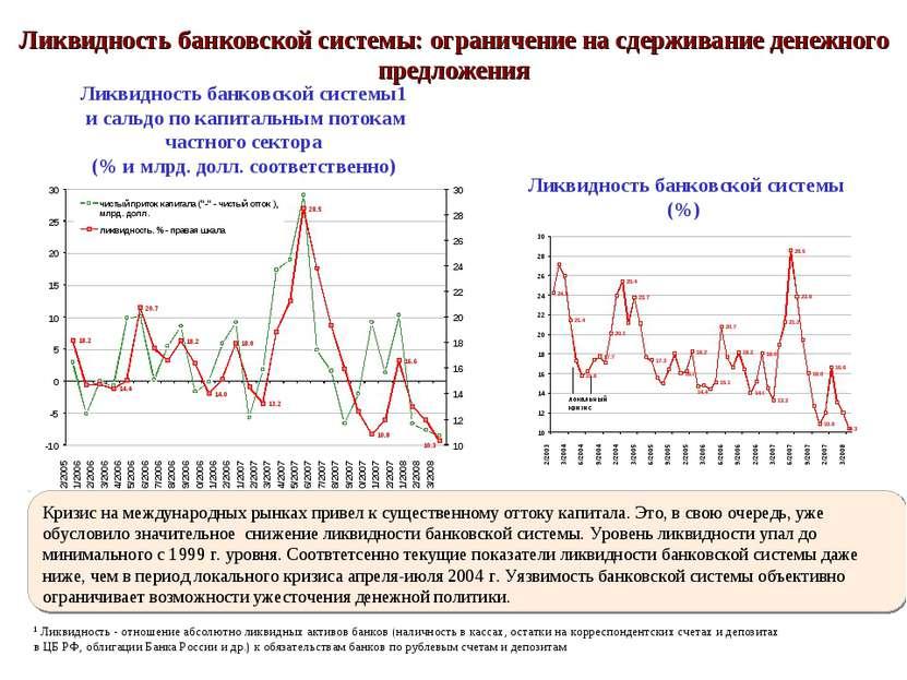 Ликвидность банковской системы1 и сальдо по капитальным потокам частного сект...