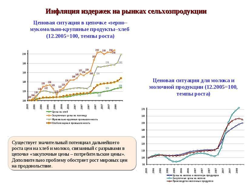 Ценовая ситуация в цепочке «зерно–мукомольно-крупяные продукты–хлеб (12.2005=...