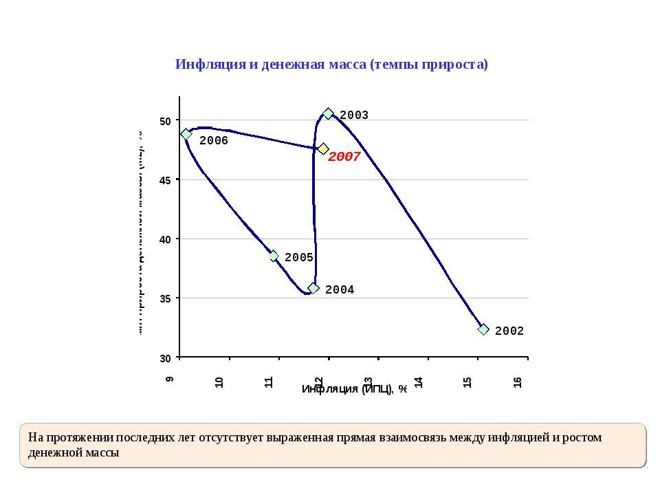 Инфляция и денежная масса (темпы прироста) На протяжении последних лет отсутс...