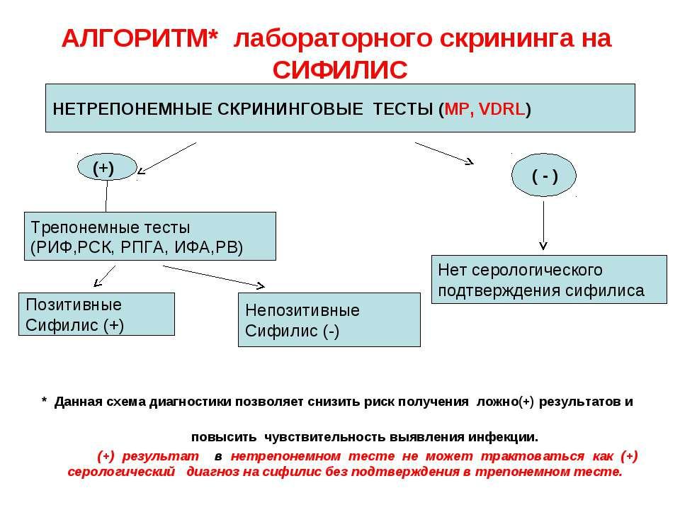 АЛГОРИТМ* лабораторного скрининга на СИФИЛИС * Данная схема диагностики позво...
