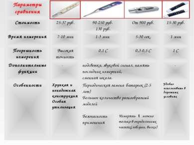 Параметры сравнения Стоимость 25-37 руб. 90-250 руб. 130 руб. От 900 руб. 15-...