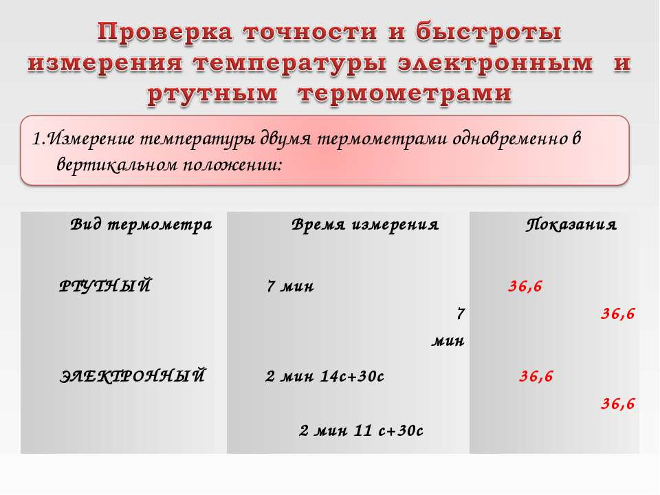 Вид термометра Время измерения Показания РТУТНЫЙ 7 мин 7 мин 36,6 36,6 ЭЛЕКТР...