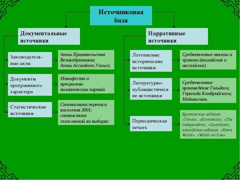 Источниковая база Законодатель-ные акты Документальные источники Документы пр...