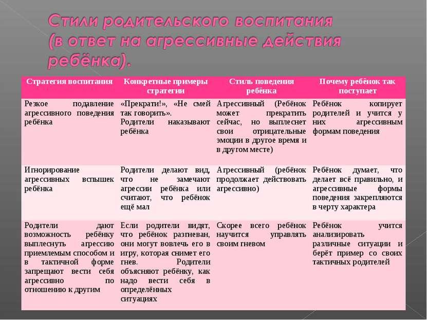 Стратегия воспитания Конкретные примеры стратегии Стиль поведения ребёнка Поч...