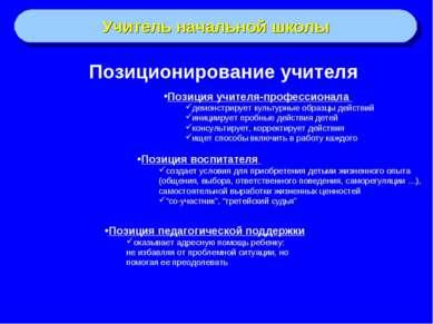Позиционирование учителя Учитель начальной школы Позиция учителя-профессионал...