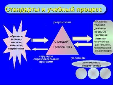 Стандарты и учебный процесс образова- тельные запросы, интересы, потребности,...