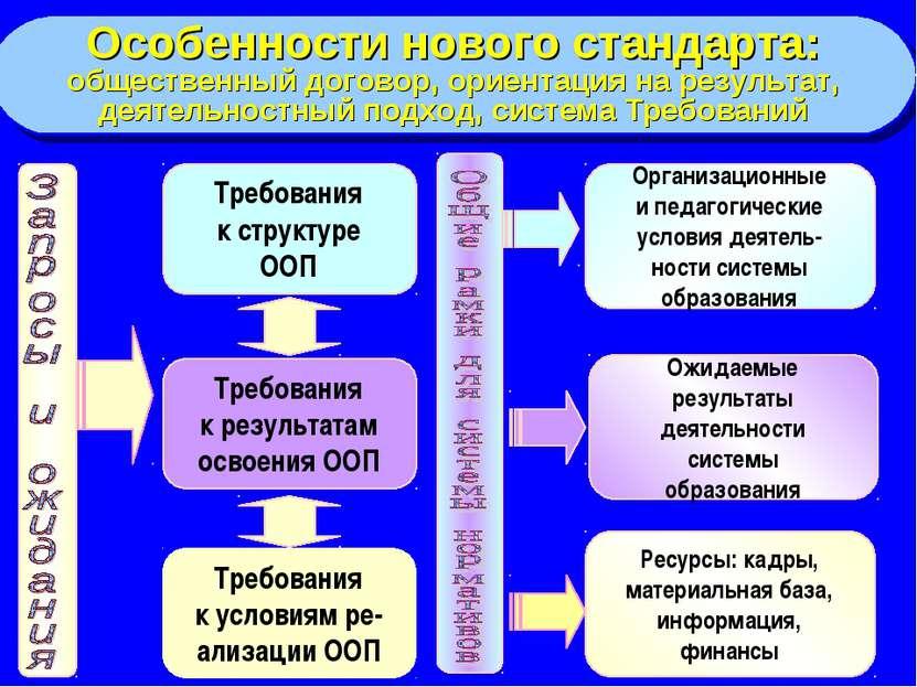 Требования к структуре ООП Требования к результатам освоения ООП Ожидаемые ре...