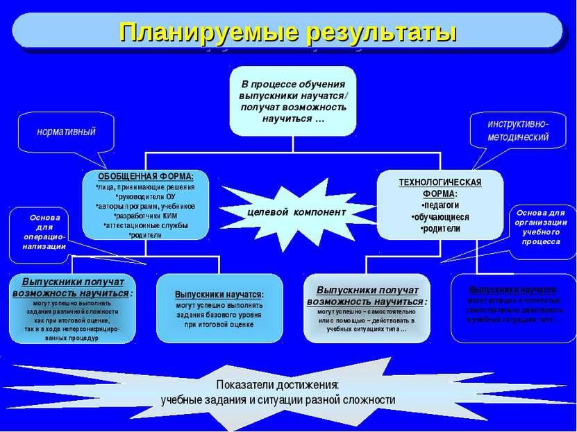 нормативный инструктивно-методический целевой компонент Показатели достижения...