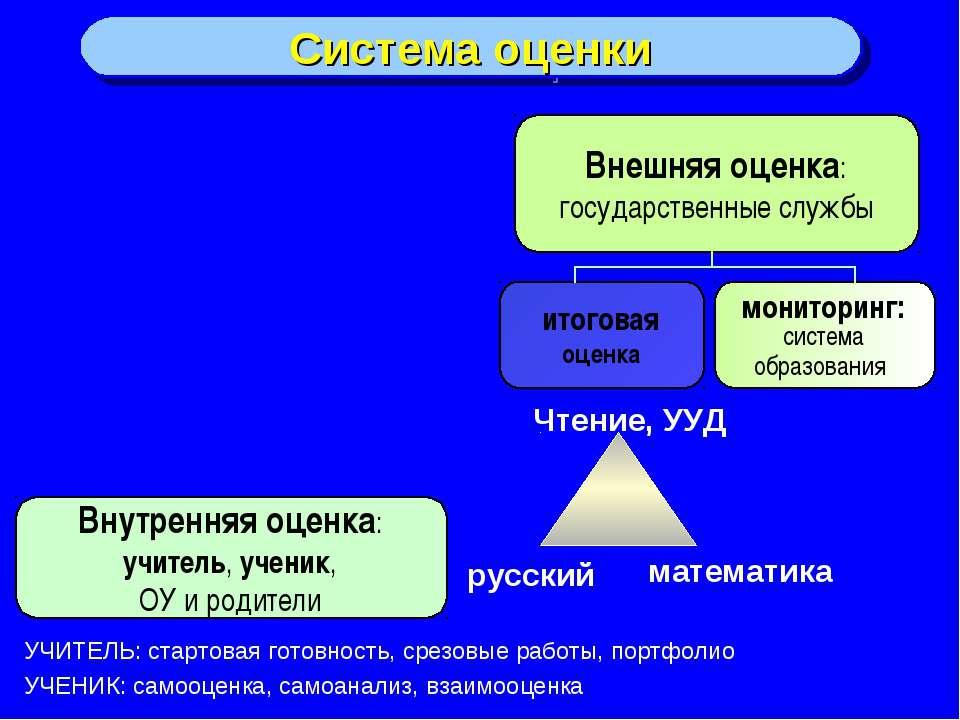 Система оценки Внутренняя оценка: учитель, ученик, ОУ и родители Внешняя оцен...