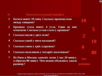 10 5 2 10 6 80 Нет разницы № Интеллектуальный марафон 1 Колесо имеет 10 спиц....