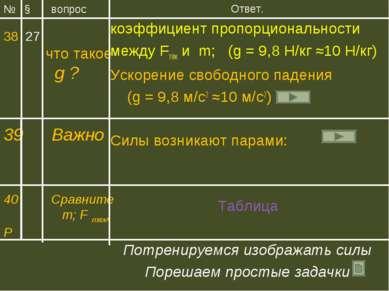 Ответ. коэффициент пропорциональности между Fтяж и m; (g = 9,8 Н/кг ≈10 Н/кг)...