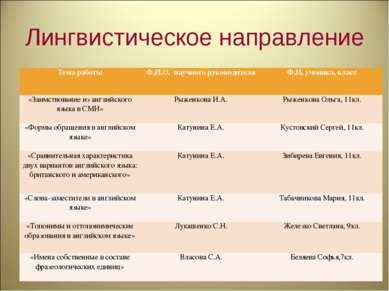 Лингвистическое направление Тема работы Ф.И.О. научного руководителя Ф.И. уче...