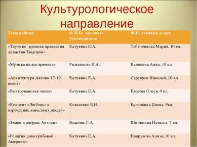 Культурологическое направление Тема работы Ф.И.О. научного руководителя Ф.И. ...