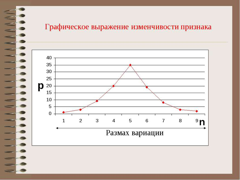 Графическое выражение изменчивости признака Размах вариации