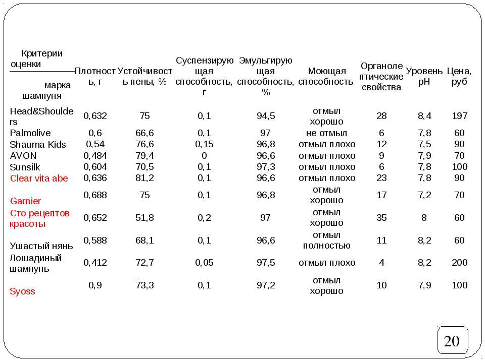 20 Критерии оценки марка шампуня Плотность, г Устойчивость пены, % Суспензиру...